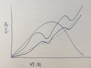 一見、右肩上がりに見える売上げも、実は波上になって伸びていることが多い